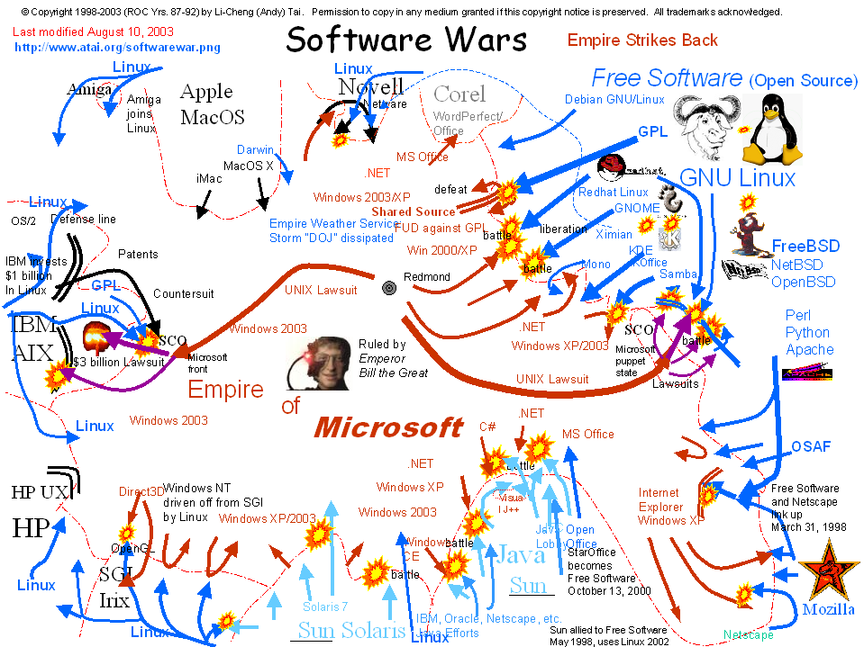 ... and Open Source Software ( FOSS ) against the Empire of Microsoft