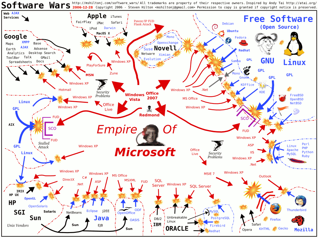 a map depicting the epic struggle of free and open source software foss against the empire of microsoft